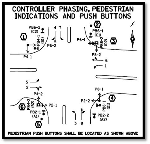 If this is a revised traffic control signal system, the signal phasing should be brought to current standards whenever possible. The layout of the phasing diagram should match the layout of the plan.