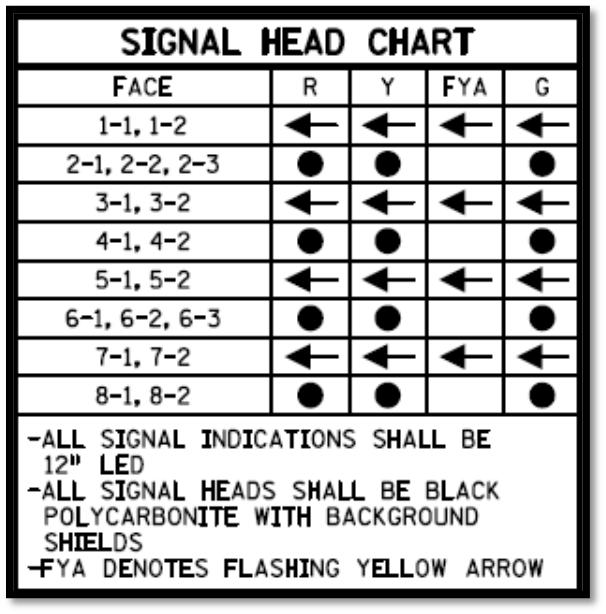 10 Signal Head Chart The signal head chart identifies the face configuration for the signals shown on the plan sheet. The head identification number (i.