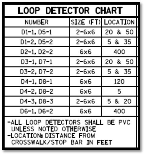 CHAPTER 6. PLAN DEVELOPMENT DESIGN STEP 6.3.9 Design Step 7 Locate Vehicle Detectors Note: The function column in the loop detector chart is not required for MnDOT projects.