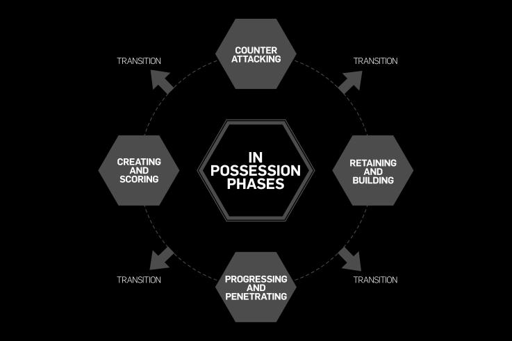IN POSSESSION MODEL The fluid nature of the game means each aspect of possession is closely linked. Similarly, possession may be lost at any stage prompting a transition to the defensive philosophy.