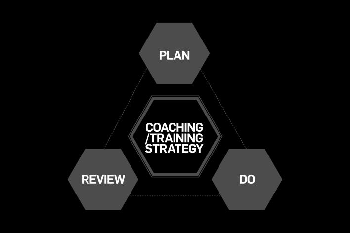 COACHING/TRAINING STRATEGY MODEL All England training sessions are meticulously planned for and delivered using the