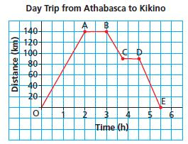 Question 4 This graph represents a day trip from Athabasca to Kikino in Alberta, a distance of approximately 140 km. Describe the journey for each segment of the graph.