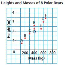 2. Each point on the graph represents a polar bear. a) Which bear has the greatest mass? What is this mass? b) Which bear is the shortest?