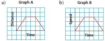 12. The two graphs have the same shape, but different vertical axes. Write and justify a possible situation that each graph represents. 13.