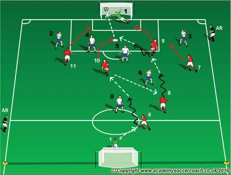A player from each endline dribbles toward each other in the channel, performs a move to right side, accelerates past and passes to next player (repeat). Same as before now perform a move to left.