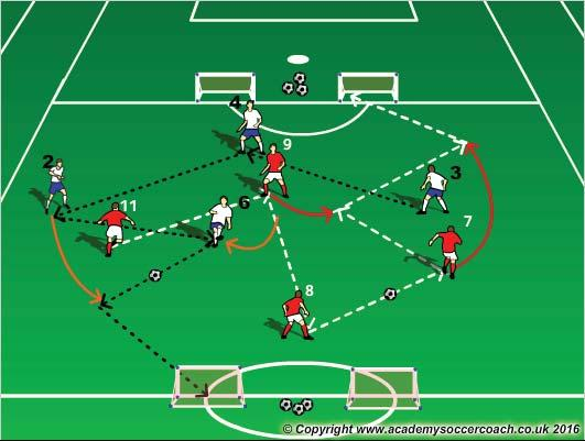 PASSING AND COMBINING Who: #7, #8, #9, #11 What: Passing, receiving, spreading out, playing forward, diagonal passing lanes, triangulation Where: In the defensive and attacking half of the field