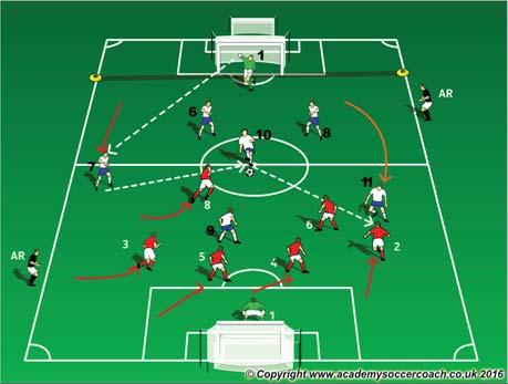 Technique - Angle and speed of approach, footwork of the player closest to the ball, eyes on ball, body position. Team Tactical Defending Principles - Make It/Keep It Compact: Who? When? Press: Who?