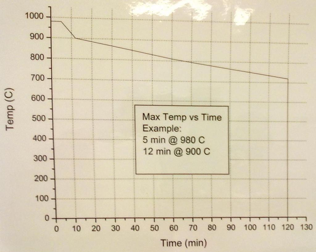 5.0 Recipes 5.1 Recipe Rules 5.1.1 Basic recipe rules. Never exceed 1000 deg C for any period of time. You must follow the Temp Vs Time chart (Fig. 5.1).