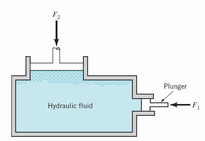 PROBLEMS FOR CHAPTER 2 - PRESSURE Question 1 The basic elements of a hydraulic press are shown in Figure 1.