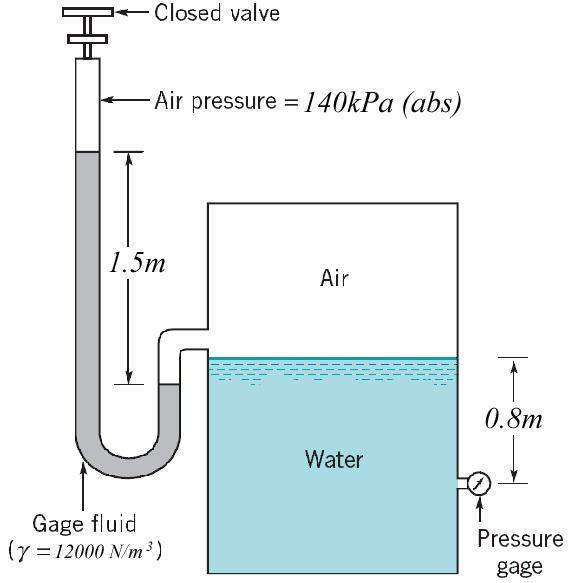 If the large piston has an area of 150 cm 2, what load, F 2, can be raised by a force of 30 N applied to the lever? Neglect the hydrostatic pressure variation.