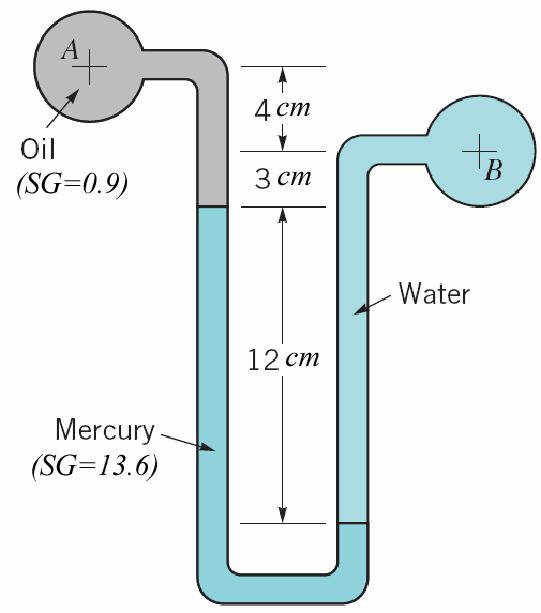 If the pressure gage reading at A is 60 kpa, determine: (a) the pressure in pipe B, and (b) the pressure head, in millimeters of mercury, at the top of the dome