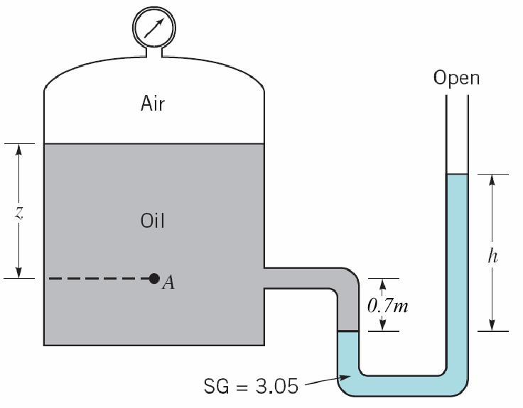 Question 5 A U-tube manometer is connected to a closed tank as shown in Figure 5. The air pressure in the tank is 120 Pa and the liquid in the tank is oil (γ = 12000 N/m 3 ).