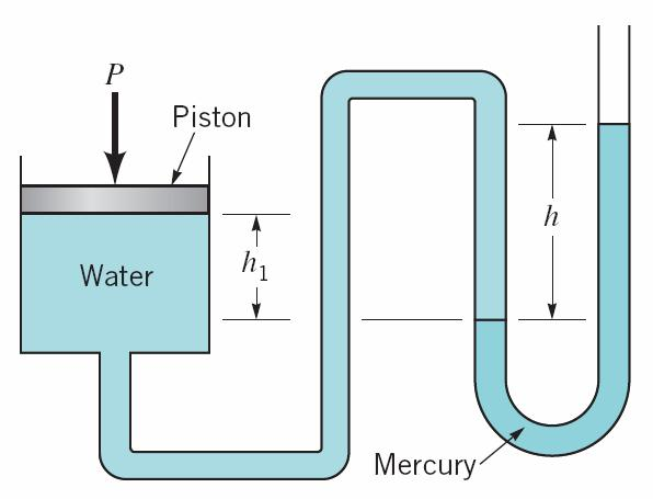 Question 7 A piston having a cross-sectional area of 0.07 m 2 is located in a cylinder containing water as shown in Figure 7. An open U-tube manometer is connected to the cylinder as shown.