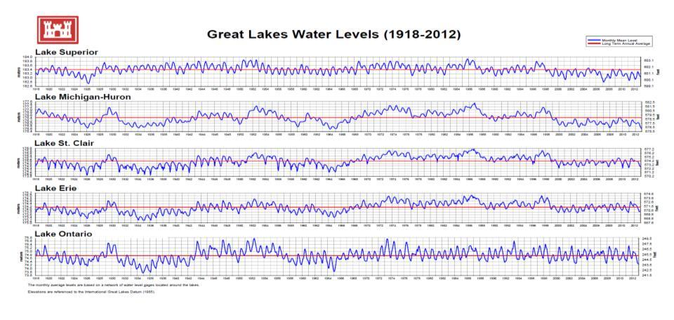 Great Lakes Water Level Monitoring The Great Lakes basin contains roughly 20% of the world s fresh water resources Great Lakes water levels have been monitored for over 100 years Water level
