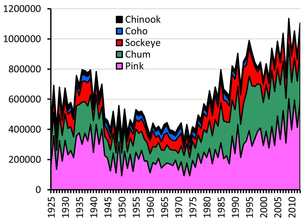 Catch (Metric Tonnes) Pacific salmon catches (all nations) Year