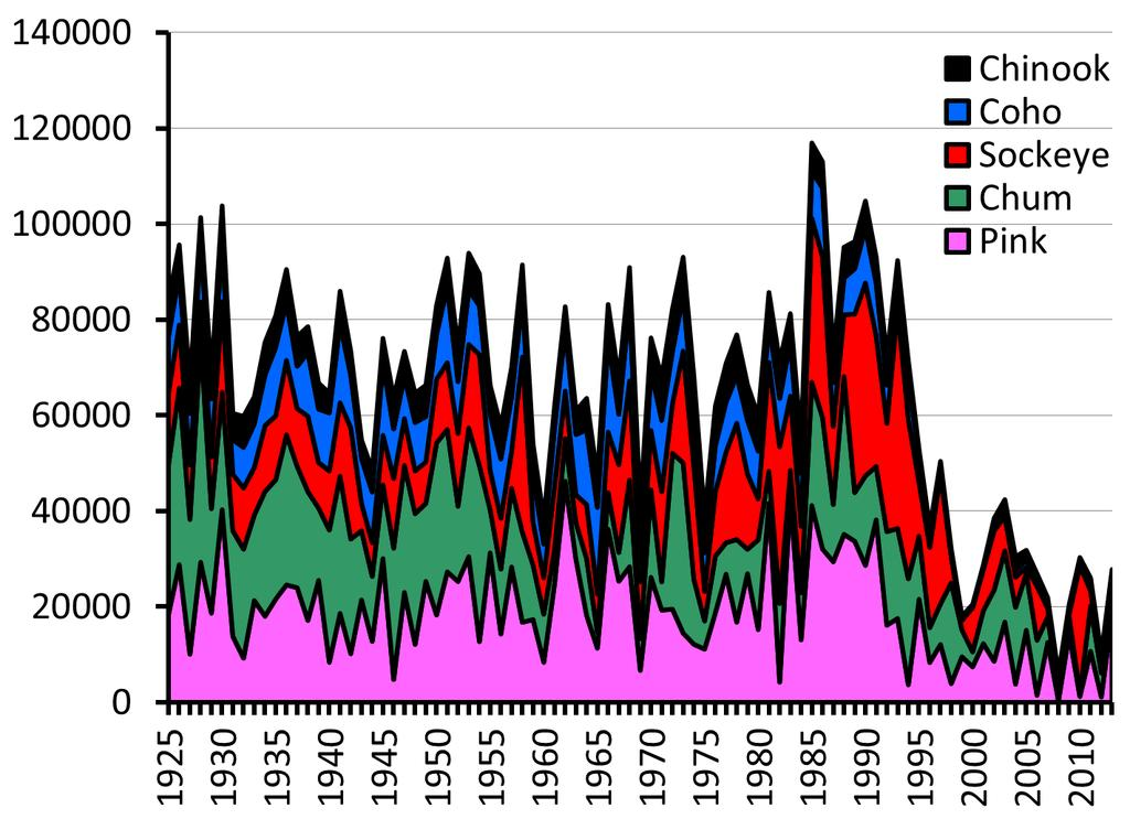 Harvest (Metric Tonnes) Pacific salmon catches (Canada) Data
