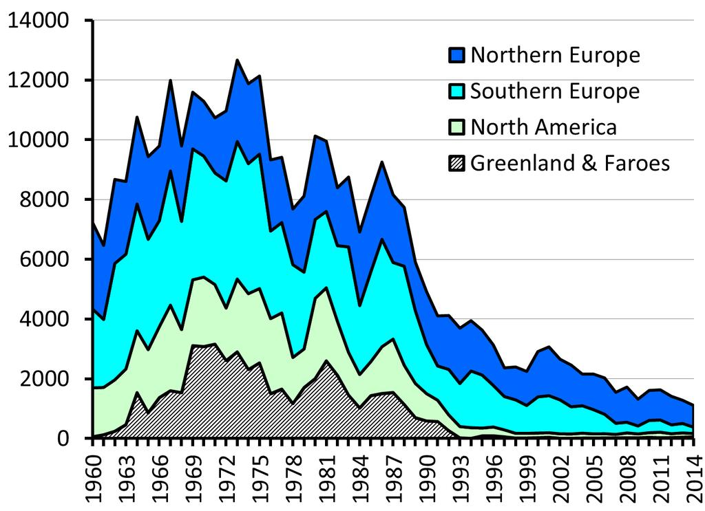 Harvest (Metric Tonnes) Atlantic salmon catches (all nations)