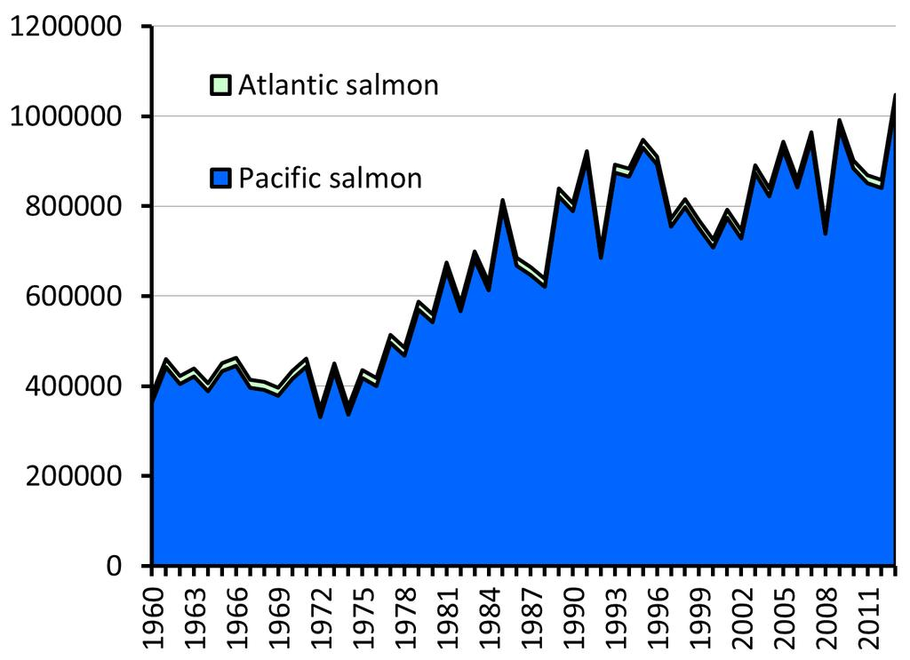 Harvest (Metric Tonnes) Total salmon harvest (all nations) Year