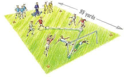 Exercise 7 A 30- by 30-yard (or the penalty area). Four or more teams of three players each; only two team in the area at one time. Use bibs or pinneys. 0ne goalkeeper.