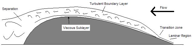 21 Figure 8 - Exaggerated flow conditions on a typical sailing vessel [5] The separated zone is typically found near the stern of a vessel and is a function of the pressure gradient.