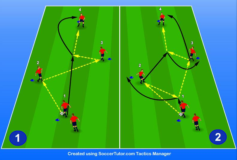 SESSION FOR THIS TOPIC (6 Practices) 1. One Touch Combination Play and 3 rd Man Run Objective We work on our passing, timing and movement in one touch combinations, with the focus on 3 rd man runs.