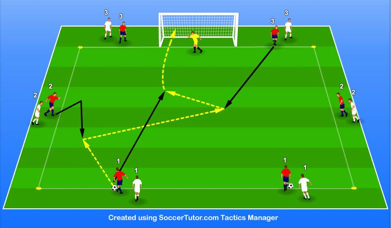 PROGRESSION 2. One Touch Combination Play and 3 rd Man Run with Finishing Objective We have the same objectives as the previous practice, but we also now work on finishing.