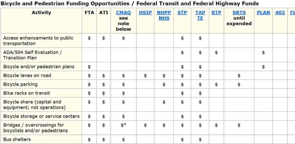 Bicycle & Pedestrian Funding Opportunities with FTA and FHWA Funds http://www.