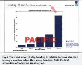 significant wave height is above 6m, the vessels