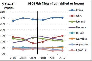1.2 China: Seafood Processing Sector The world s largest seafood processor: Re-export into the EU of fillets from the EU-member states and third countries (mostly Russia); 54% of Alaska Pollack, and