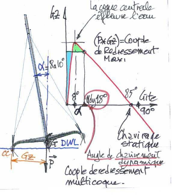 STABILITY OF MULTIHULLS Author: Jean Sans (Translation of a paper dated 10/05/2006 by Simon Forbes) Introduction: The capsize of Multihulls requires a more exhaustive analysis than monohulls, even