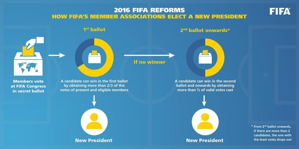 10 February 2016 FIFA REFORMS AND