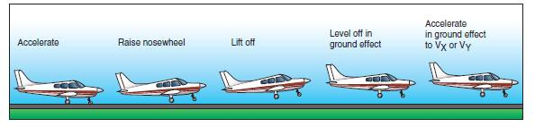 SOFT FIELD TAKEOFF [Figure 2] NOTE: Soft field takeoff procedures may be practiced on hard surface runways. Soft field takeoff procedures are NOT in the Cessna POH.
