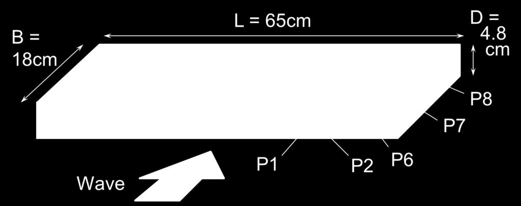 The clearance under the model bridge (between the underside of the horizontal plate and the still water level) was c l = 2.7 10.2 cm.