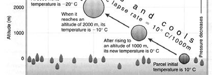 What Happens to the Temperature? Air molecules in the parcel (or the balloon) have to use their kinetic energy to expand the parcel/balloon.