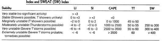 (5) Convective INHibition (CINH) Index (6) K Index (7) Total Totals