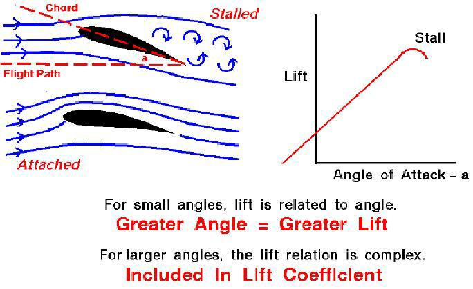 2.3 ANGLE OF INCIDENCE The angle of incidence is the angle at which the wing is permanently inclined to the airplane s longitudinal axis.