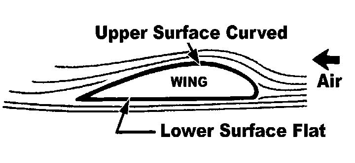 pulls down on the plane opposing the lift created by air flowing over the wing. Thrust is generated by the propeller and opposes drag caused by air resistance to the frontal area of the airplane.