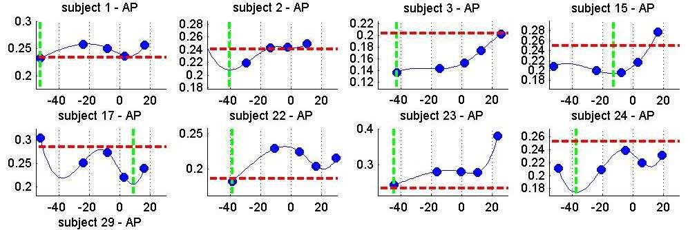 Results - Quantifying inter-subject variability Individual responses Apex position In a