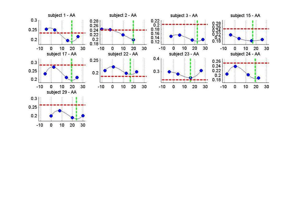 Results - Quantifying inter subject variability Individual responses Apex angle In a foot