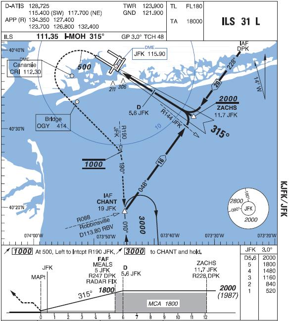 Go Around level off height at JFK ILS runway 31L Easy