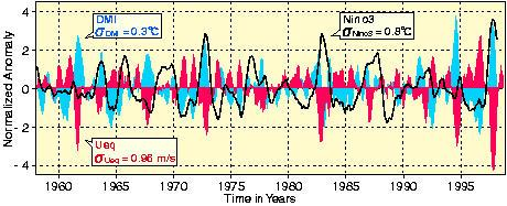 Background of IOD Dipole like SST anomalies equatorial wind anomalies sea level low(high)