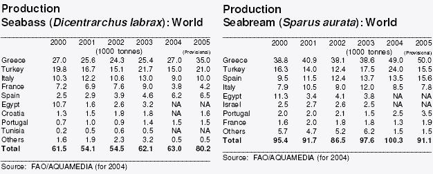 Table 1: Production of sea bream and sea bass by country Source: Globefish When taking a look at the origin of Spanish