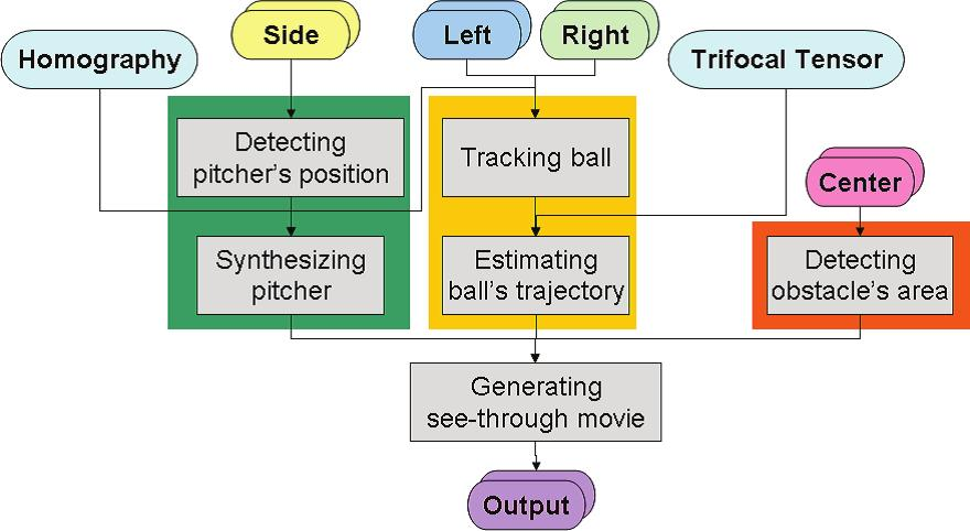 Fig. 1. Flowchart catcher. The pitcher s appearances captured by left and right rear cameras are transformed to the center camera s viewpoint and the transformed images are synthesized.