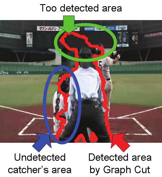 Detection of Catcher and Umpire The obstacle regions are extracted by Graph Cut. As described before, the uniforms of the catcher and umpire are unchanged.