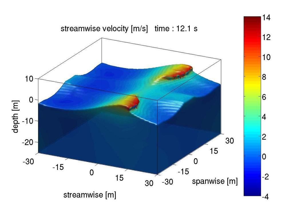 simulations this method captures significant wave dynamics and interaction of the atmosphere with the wave system.