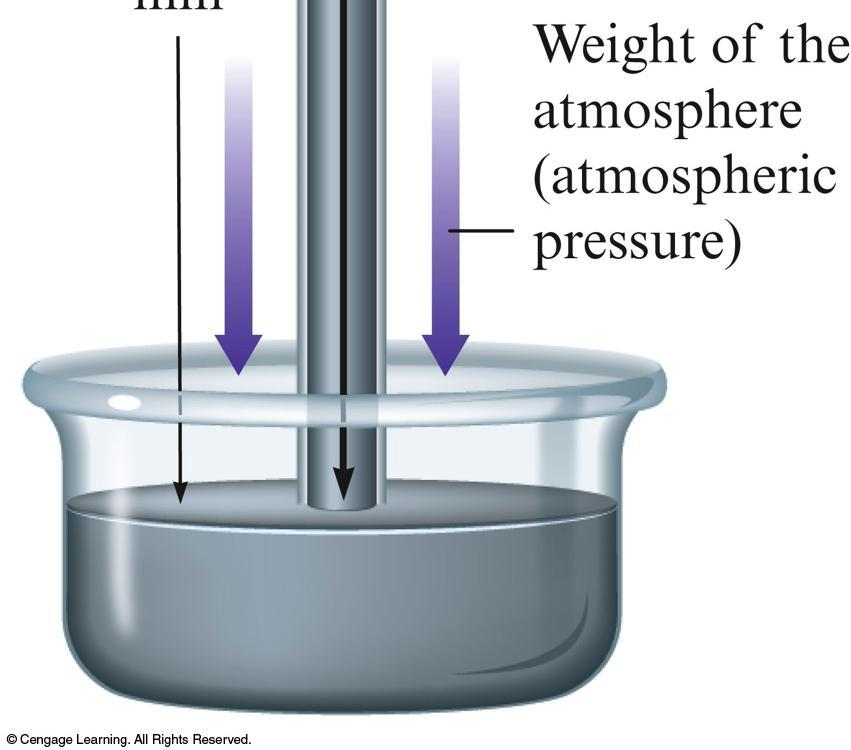 Section 13.1 Pressure Barometer Device used to measure atmospheric pressure.
