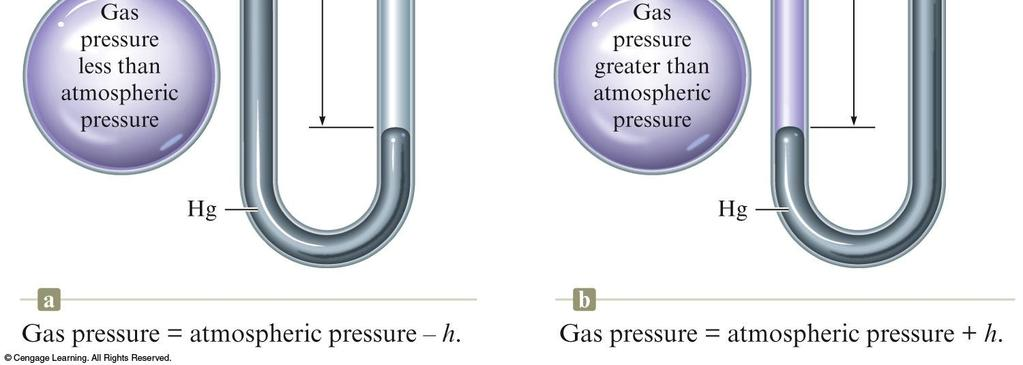 measuring the pressure of a gas in a