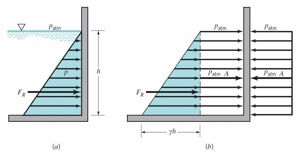 Chapter 3 Pressure prism for rectangular shape We note that in this case the force on one side of the wall now consists of F R as a result of the hydrostatic pressure distribution, plus the