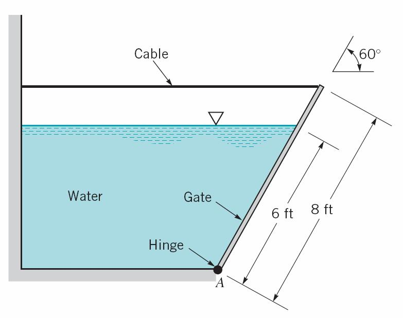 Question 5 A homogeneous, 4-m-wide, 8-m-long rectangular gate weighing 300 kg is held in place by a horizontal flexible cable as shown in Figure 5.