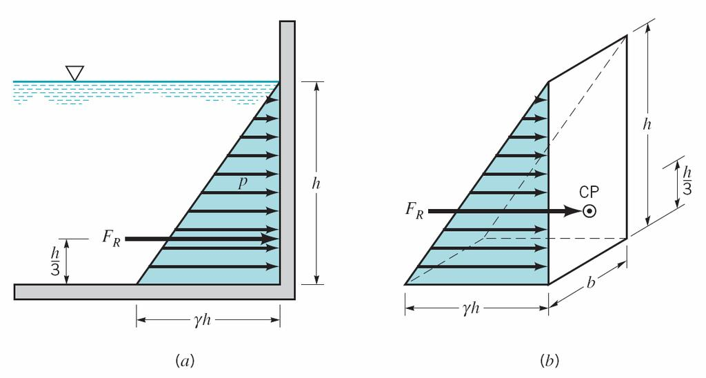 Chapter 3 Pressure prism for rectangular shape PRESSURE PRISM An informative and useful graphical interpretation can be made for the force developed by a fluid acting on a plane area.